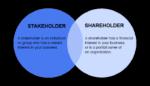 Stakeholders vs Shareholders