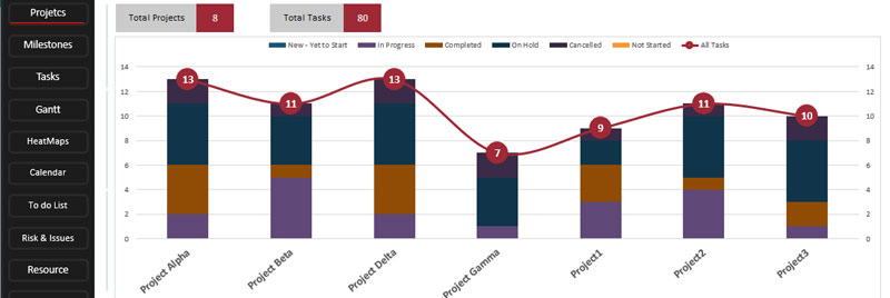 Project-Section-Total-Projects & Total Task