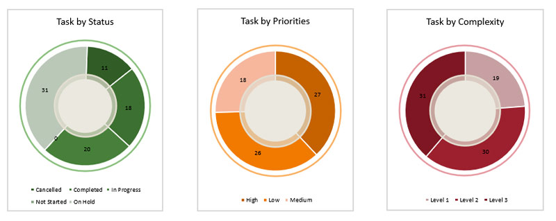 Project Dashboard Task-by-Status,-Priorties,-