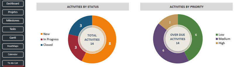 To-do-list-Activities-by-Status