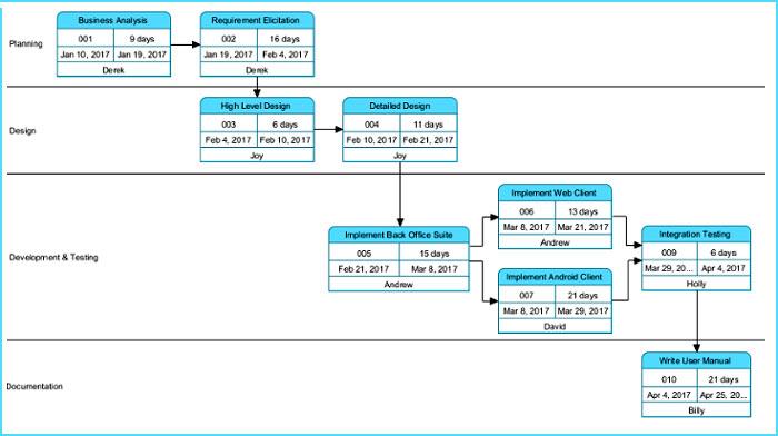 CPM-pert-chart