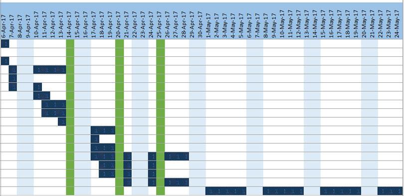 Gantt-Chart-Date-wise