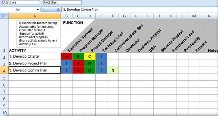 PMO-Raci-Chart-Template