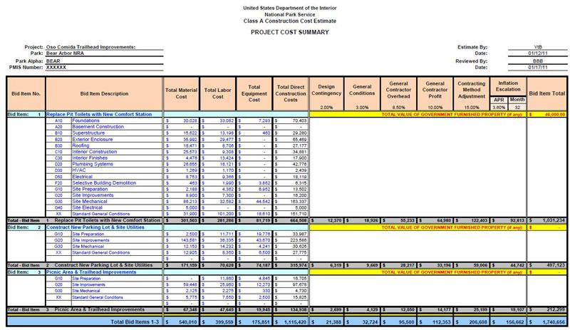 Construction Project Cost Estimation