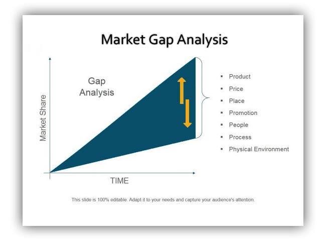 Market Gap Analysis