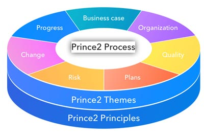 Prince2 Project Initiation Document