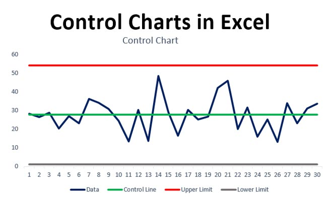 Fig. 1 Control Chart in excel