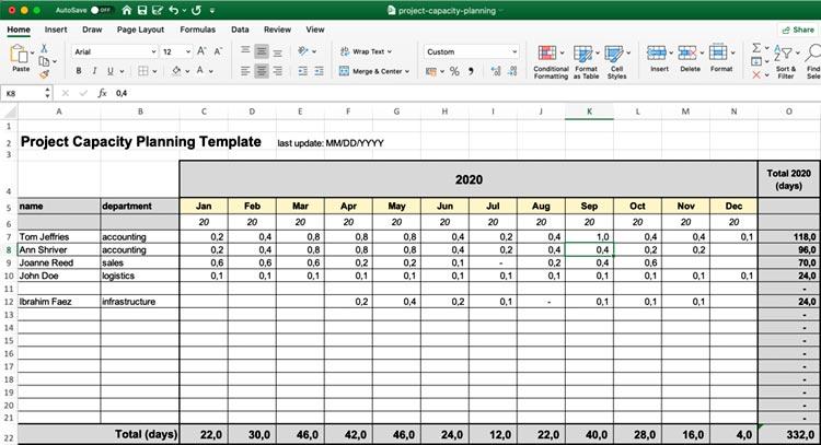 Fig. 2 Employee Capacity Planner in excel