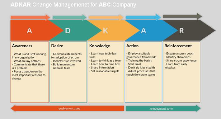 ADKA-Change-management-Process