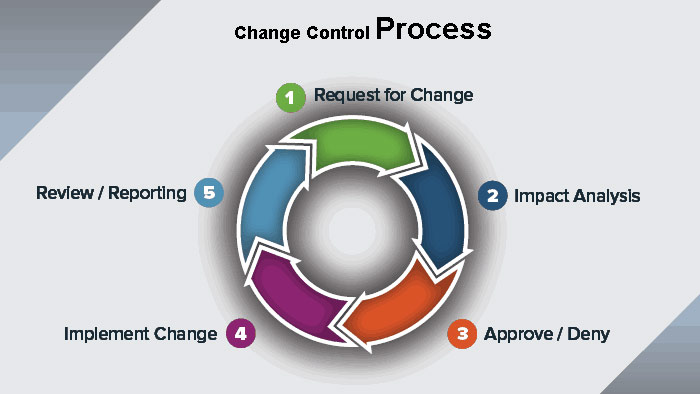 Change-control-process