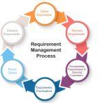 Requirement-Management-Process