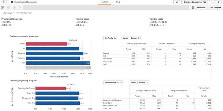 Fig. 3 Employee development dashboard